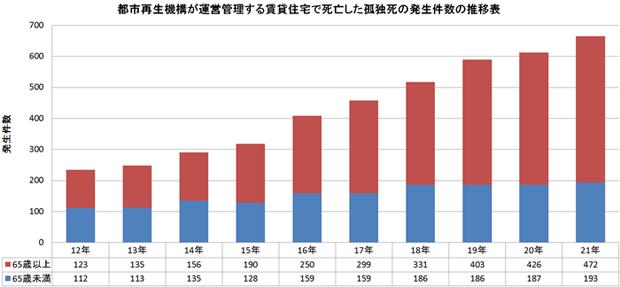 孤独死データグラフ